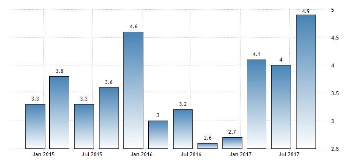 poland-gdp-growth-annual